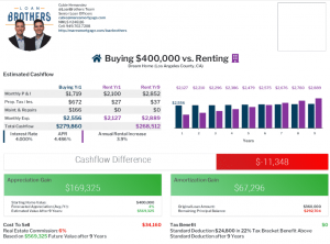 Loan brothers buying vs renting chart