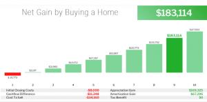 Loan brothers net gain chart